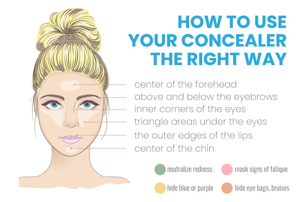 Como usar o corretivo da maneira certa infográfico ilustração vetorial com dicas de maquiagem e beleza