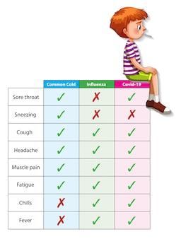 Comparação de coronavírus resfriado e gripe