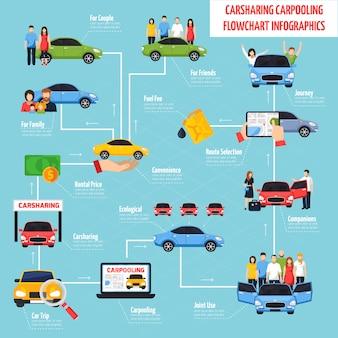 Compartilhamento de carros e caronas infográficos