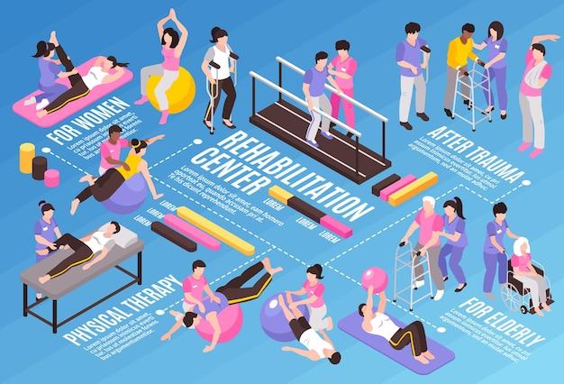 Composição de fluxograma horizontal de fisioterapia de reabilitação isométrica com legendas de texto editáveis de caracteres humanos e ilustração de ícones coloridos de infográfico