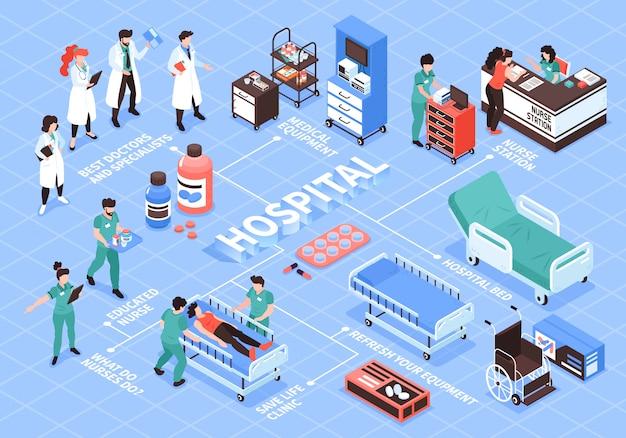 Composição de fluxograma hospitalar isométrica com caracteres humanos isolados de médicos enfermeira e imagens de ilustração vetorial de equipamentos médicos