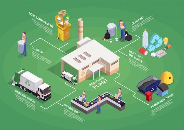 Composição de fluxograma isométrico de reciclagem de resíduos de lixo com ícones de pictograma isolado, classificando imagens