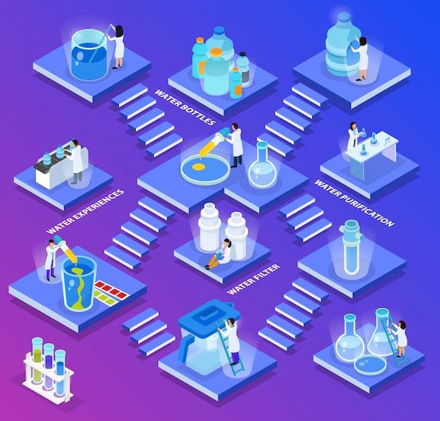 Composição de purificação de água isométrica pequenas placas abstratas com escadas e filtro de purificações de garrafas de água experimenta ilustração de descrições