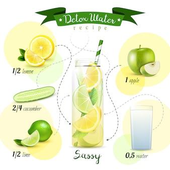 Composição de receita de água de desintoxicação