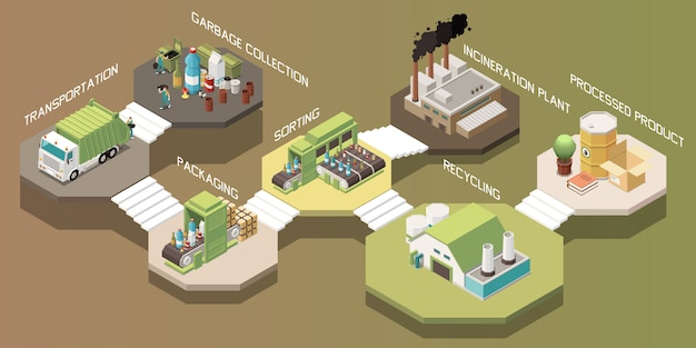 Composição de reciclagem de lixo isométrica com embalagem de coleta de transporte, classificação de planta de incineração de reciclagem processada ilustração de etapas do produto