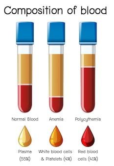 Composição do diagrama de sangue