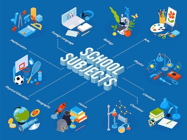 Composição do fluxograma de educação escolar isométrica com legendas editáveis