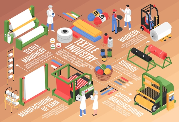 Composição do fluxograma horizontal da fábrica têxtil isométrica com unidades de armazenamento de instalações de plantas de algodão e caracteres dos trabalhadores