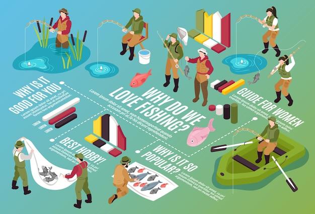 Composição do fluxograma horizontal de pesca isométrica com personagens humanos isolados, barcos, peixes, elementos infográfico