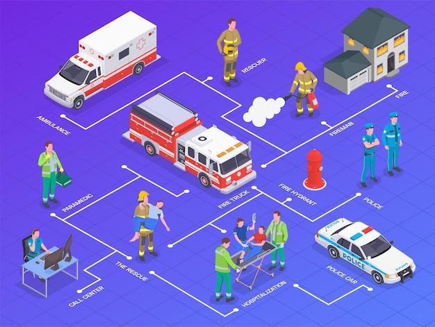 Composição do fluxograma isométrico de serviço de emergência com carro de polícia de ambulância de caminhão de bombeiros e pessoas com ilustração de legendas de texto