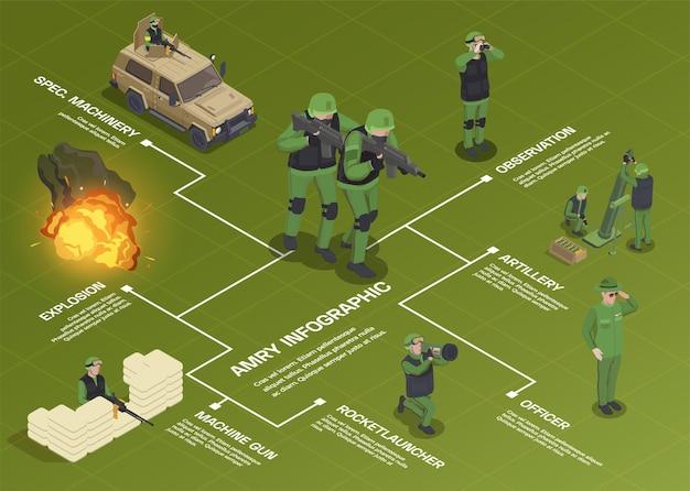Composição do fluxograma isométrico do soldado de armas do exército com personagens humanos, veículos, armas e explosão