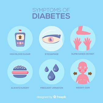 Composição dos sintomas do diabetes