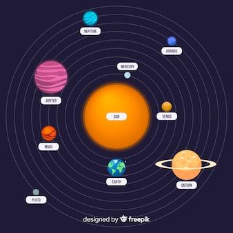 Composição elegante do sistema solar com design plano