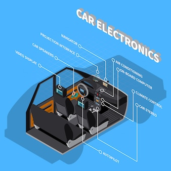 Composição eletrônica do carro