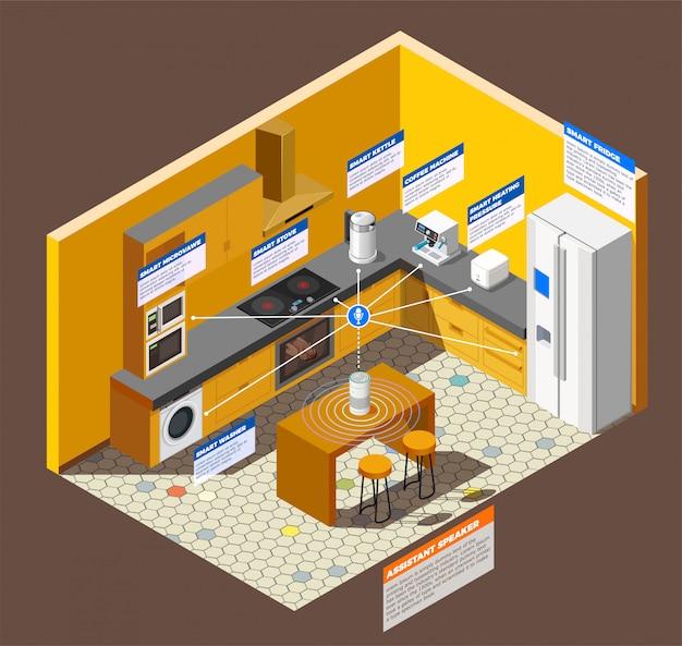 Composição internet das coisas da cozinha