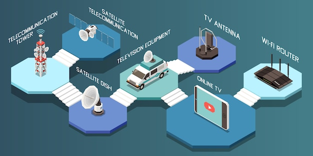 Composição isométrica com diferentes dispositivos de telecomunicações e ilustração em vetor 3d equipamento televisão