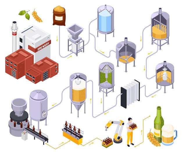Composição isométrica da produção de cerveja da cervejaria com conjunto de tubos conectados e vistas de potes de metal.