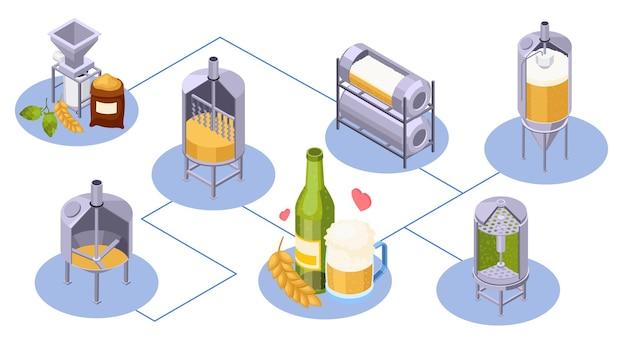 Composição isométrica da produção de cerveja da cervejaria com fluxograma de ícones de jarras isoladas com ilustração de malte e vidro keeves