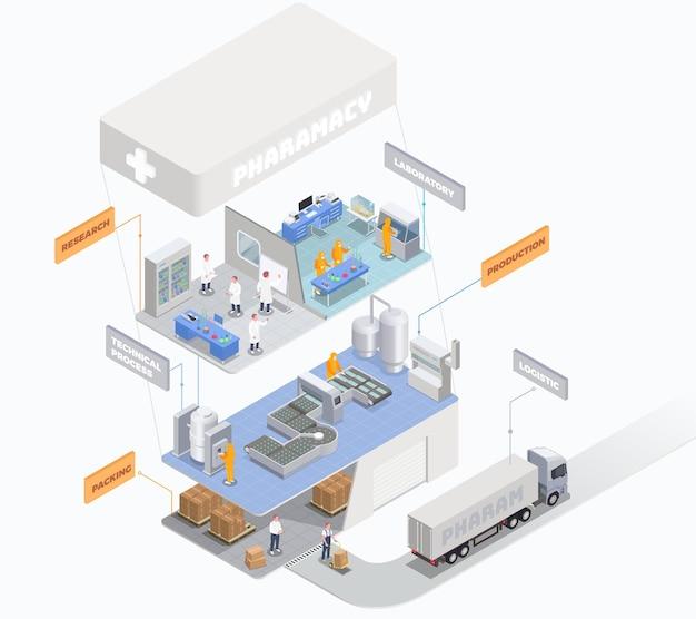 Composição isométrica da produção farmacêutica com conjunto de plataformas com departamentos de laboratório e armazém logístico com texto