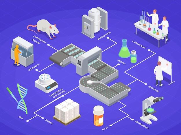 Composição isométrica da produção farmacêutica com imagem de equipamentos de laboratório de linha e produtos médicos com legendas de texto