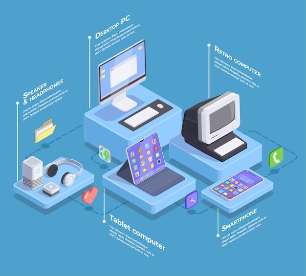 Composição isométrica de dispositivos modernos com legendas de texto infográfico e imagens de computadores smartphone e ilustração de acessórios eletrônicos