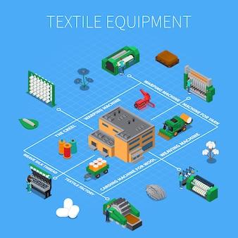 Composição isométrica de fabricação de têxteis