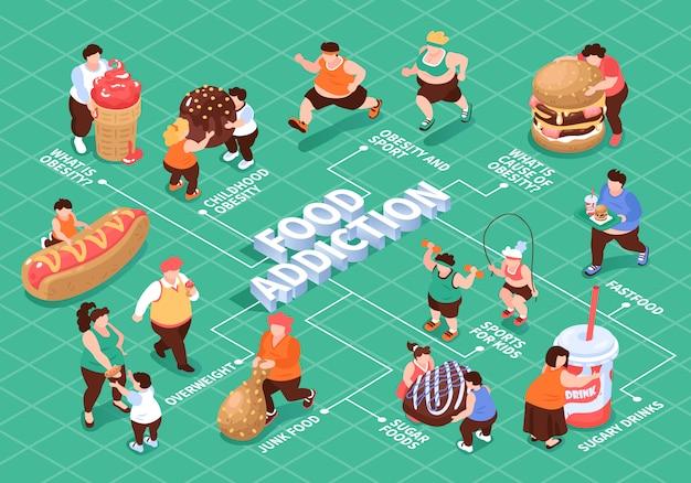 Composição isométrica de fluxograma de obesidade gula excessiva com caracteres de legendas em texto editável de pessoas gordas e ilustração de alimentos