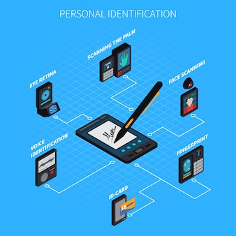 Composição isométrica de identificação pessoal