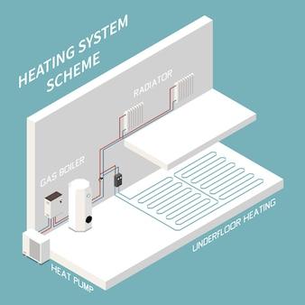 Composição isométrica do esquema do sistema de aquecimento da casa com bomba de aquecimento de gás do radiador, tubos de piso radiante ilustração 3d