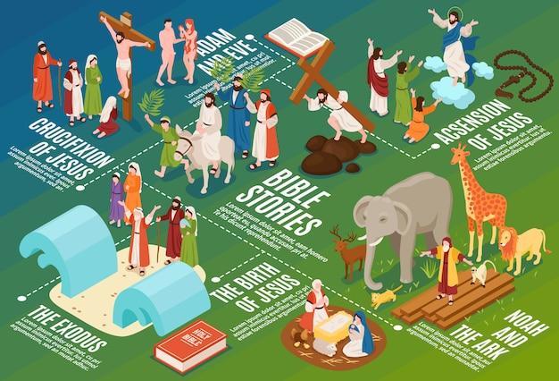 Composição isométrica do fluxograma das narrativas da bíblia com povos e animais antigos com legendas e símbolos em texto editável