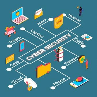 Composição isométrica do fluxograma de segurança cibernética de dispositivos eletrônicos e pictogramas