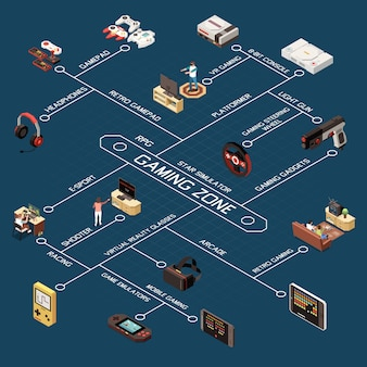 Composição isométrica do fluxograma dos jogadores de jogos com imagens de dispositivos de jogos modernos e antigos com legendas de texto apropriadas
