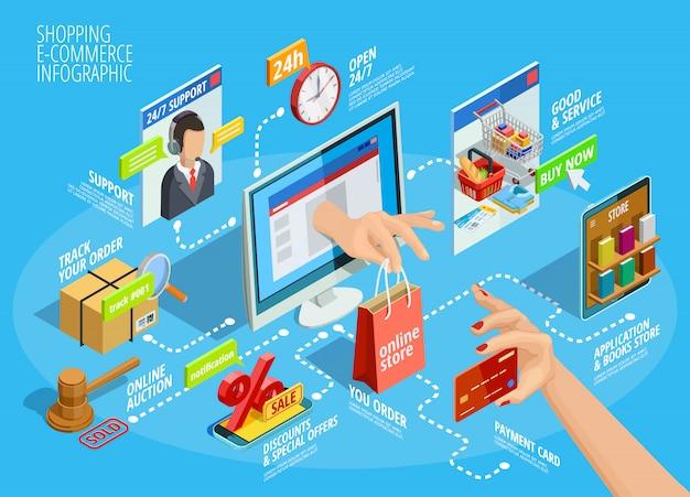 Compras on-line isométrica infográfico fluxograma poster