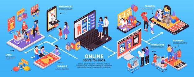 Compras on-line isométricas para infográficos infantis