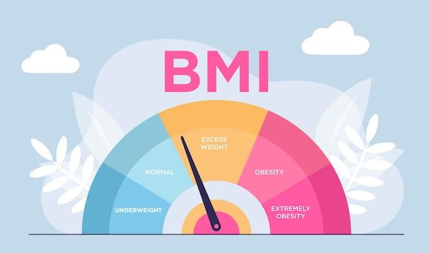 Conceito abstrato de controle do índice de massa corporal tentando controlar o peso corporal com o imc web banner