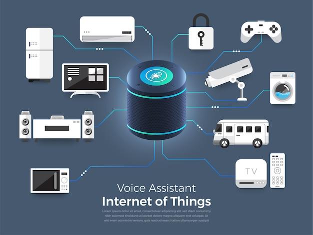 Conceito assistente de voz internet das coisas. controle tudo com falar ao dispositivo. gráfico moderno. ilustrar isométrico.