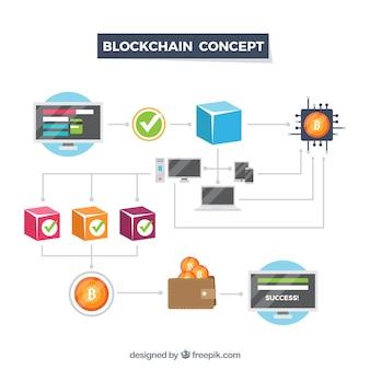 Conceito de blockchain infográfico