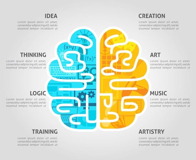 Conceito de cérebro plano