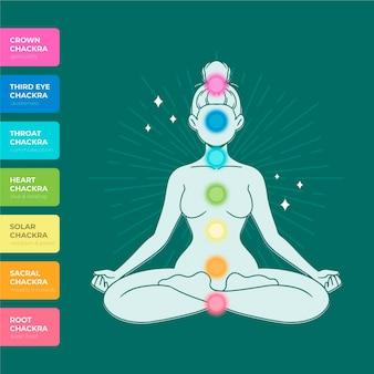 Conceito de chakras do corpo