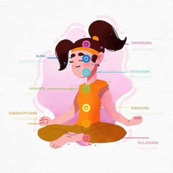 Conceito de chakras ilustrado