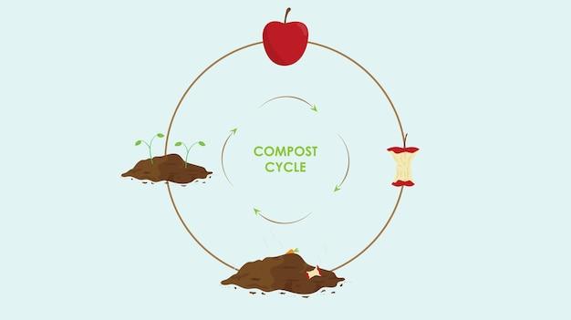 Conceito de ciclo de compostagem recipiente de compostagem com ilustração de resíduos orgânicos