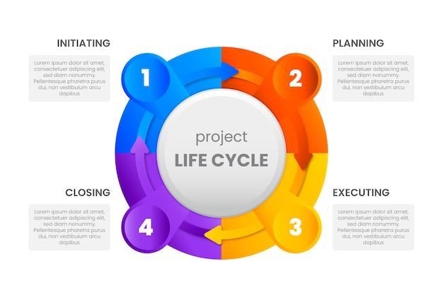 Conceito de ciclo de vida do projeto gradiente