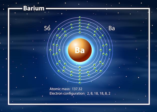 Conceito de diagrama de átomo de bário