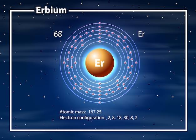 Conceito de diagrama de átomo de érbio