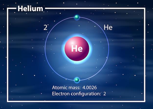 Conceito de diagrama de átomo de hélio