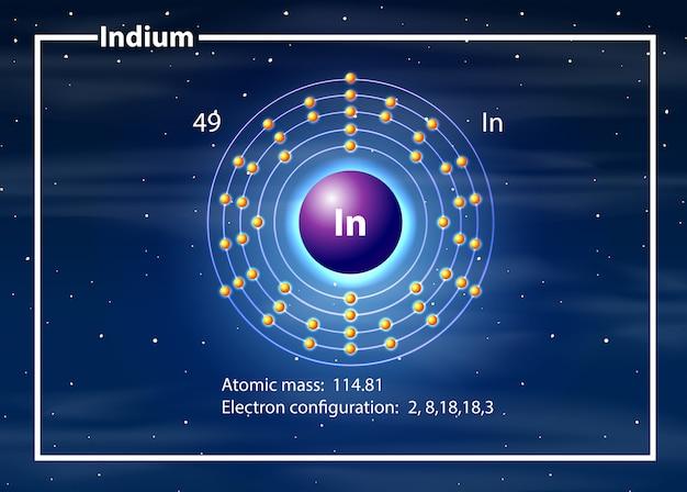 Conceito de diagrama de átomo de índio