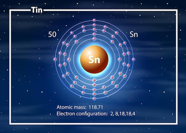 Conceito de diagrama de átomo de lata