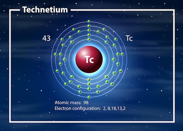 Conceito de diagrama de átomo de tecnécio