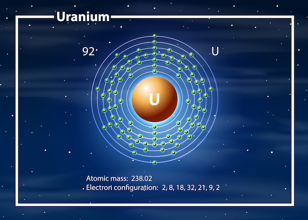Conceito de diagrama de átomo de urânio
