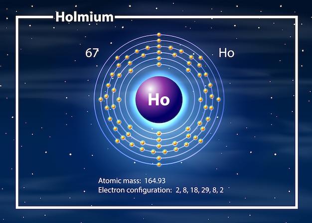 Conceito de diagrama de átomo holminum